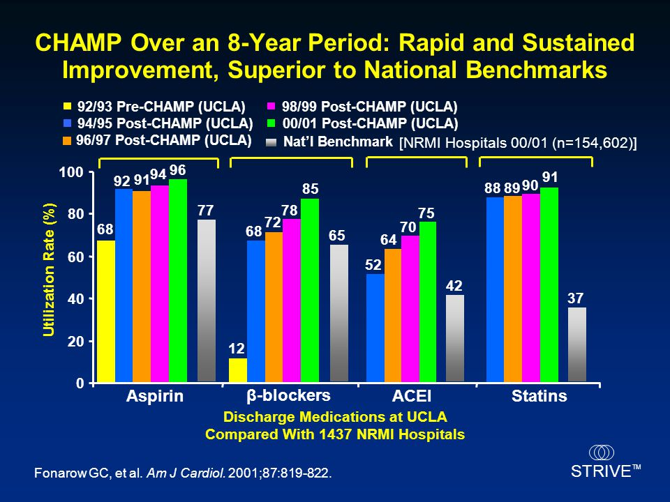 Discharge Medications at UCLA Compared With 1437 NRMI Hospitals