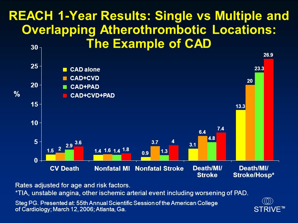 REACH 1-Year Results: Single vs Multiple and Overlapping Atherothrombotic Locations: The Example of CAD