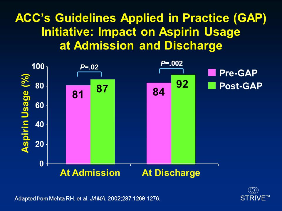 ACC's Guidelines Applied in Practice (GAP) Initiative: Impact on Aspirin Usage at Admission and Discharge