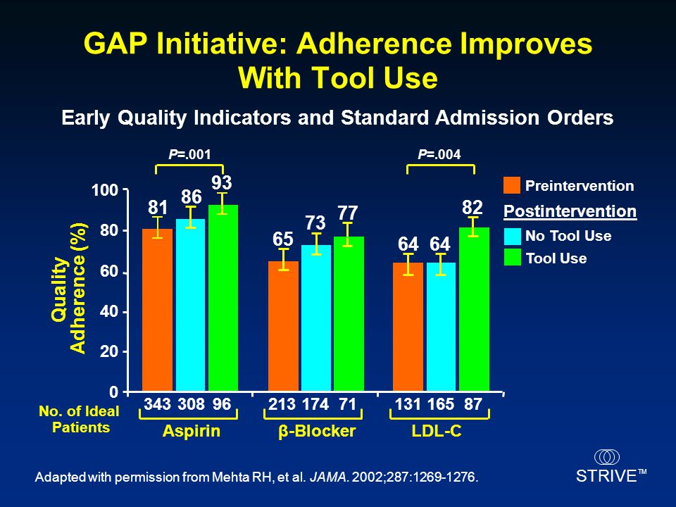GAP Initiative: Adherence Improves With Tool Use