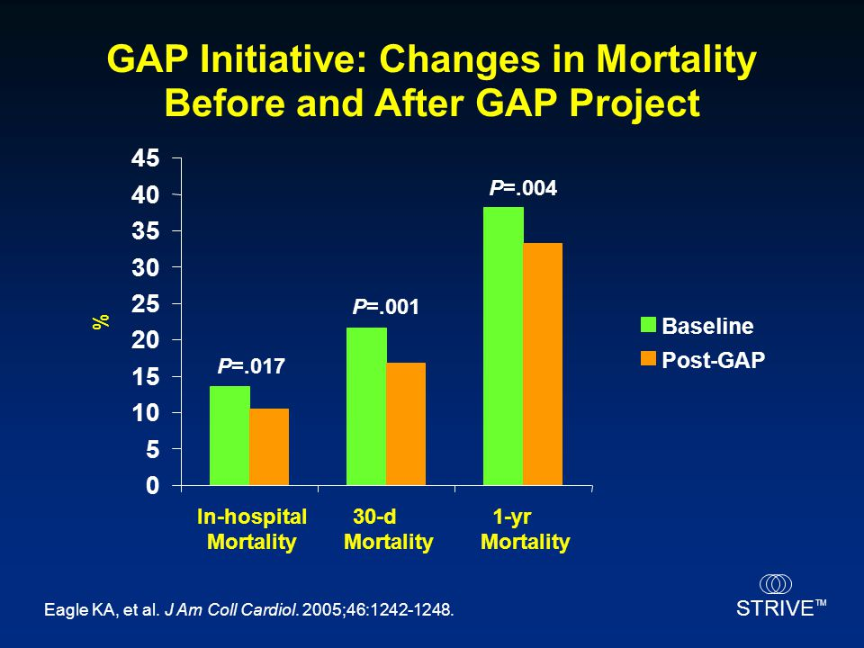 GAP Initiative: Changes in Mortality Before and After GAP Project