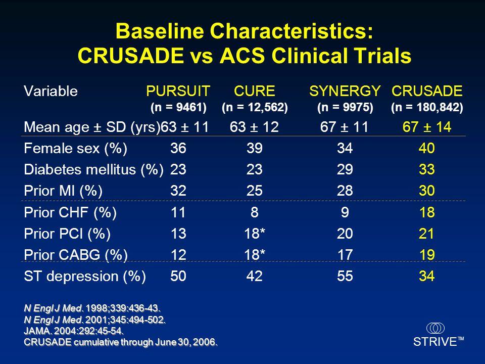 Baseline Characteristics: CRUSADE vs ACS Clinical Trials