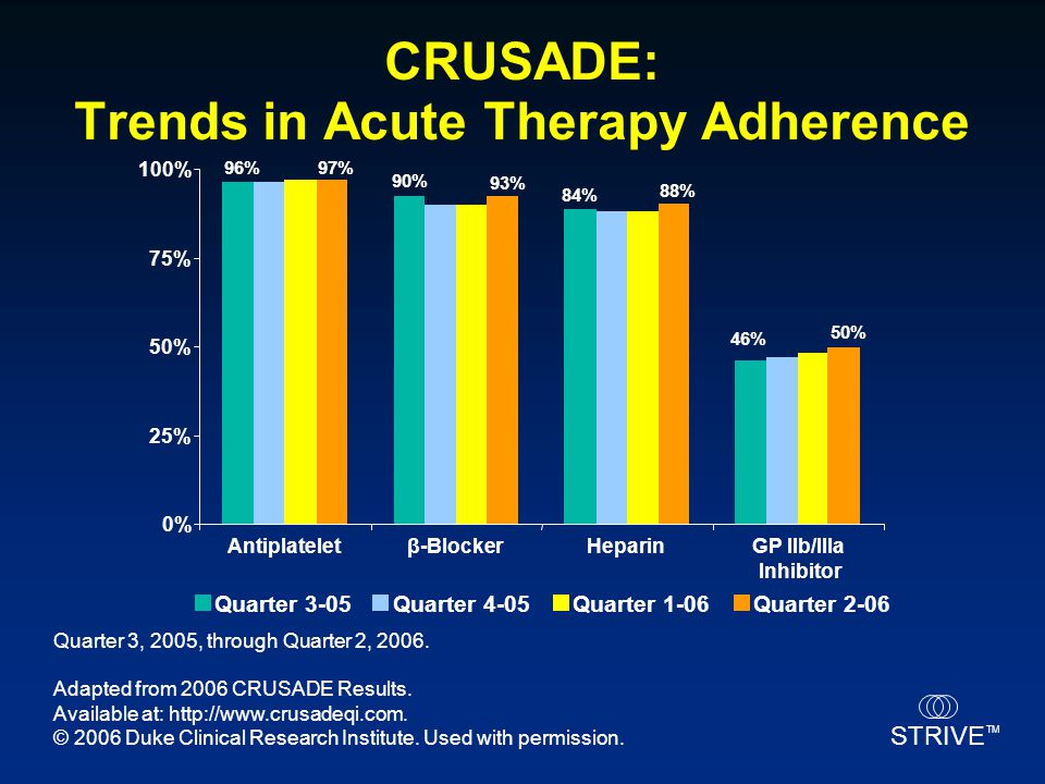 CRUSADE: Trends in Acute Therapy Adherence
