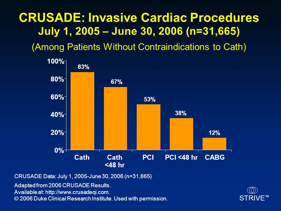 CRUSADE: Invasive Cardiac Procedures July 1, 2005 – June 30, 2006 (n=31,665) (Among Patients Without Contraindications to Cath)