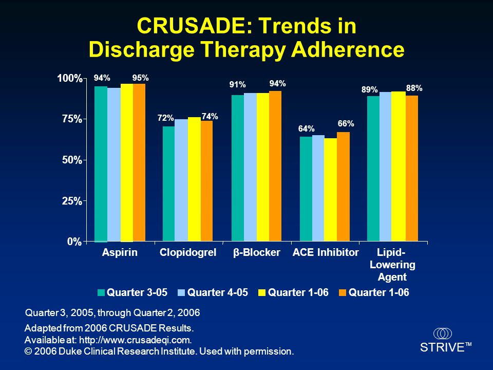 CRUSADE: Trends in Discharge Therapy Adherence