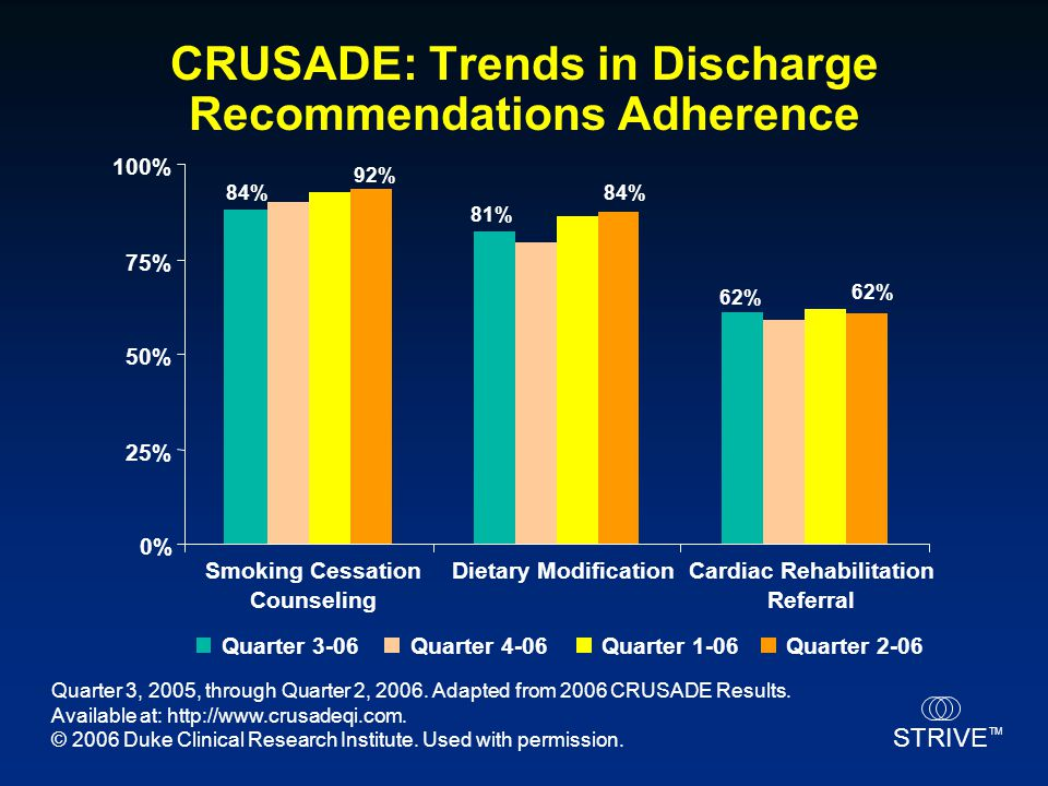 CRUSADE: Trends in Discharge Recommendations Adherence