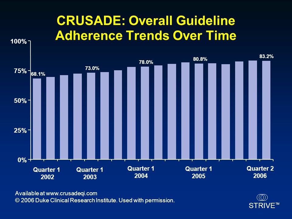 CRUSADE: Overall Guideline Adherence Trends Over Time