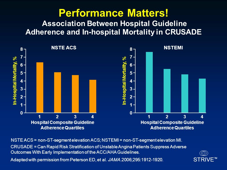 Performance Matters! Association Between Hospital Guideline Adherence and In-hospital Mortality in CRUSADE