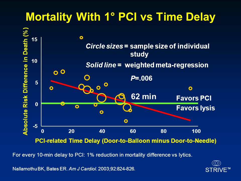 Mortality With 1° PCI vs Time Delay