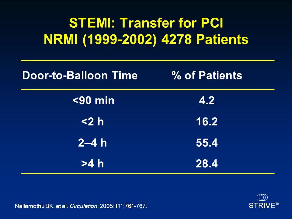 STEMI: Transfer for PCI NRMI (1999-2002) 4278 Patients