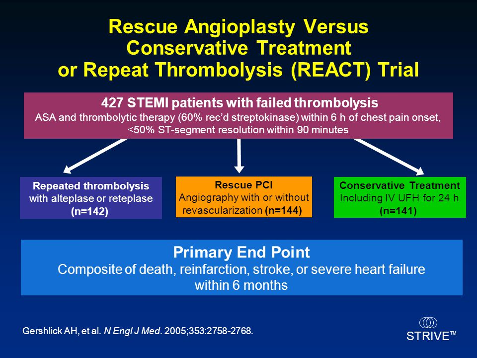 427 STEMI patients with failed thrombolysis Conservative Treatment