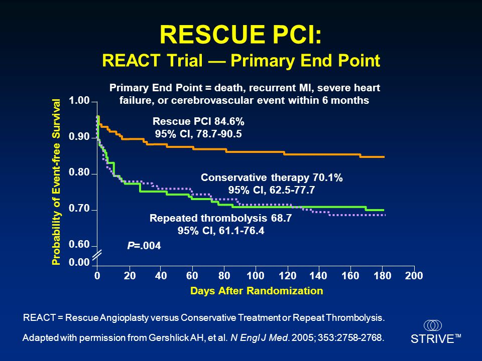 RESCUE PCI: REACT Trial — Primary End Point
