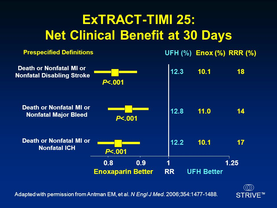ExTRACT-TIMI 25: Net Clinical Benefit at 30 Days
