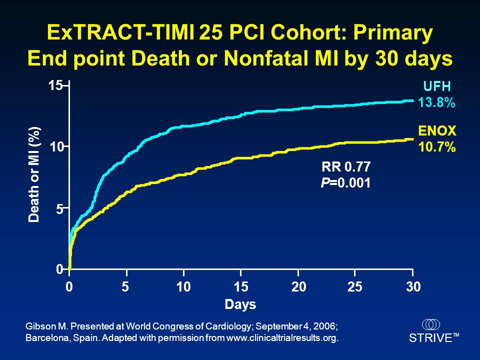 ExTRACT-TIMI 25 PCI Cohort: Primary End point Death or Nonfatal MI by 30 days