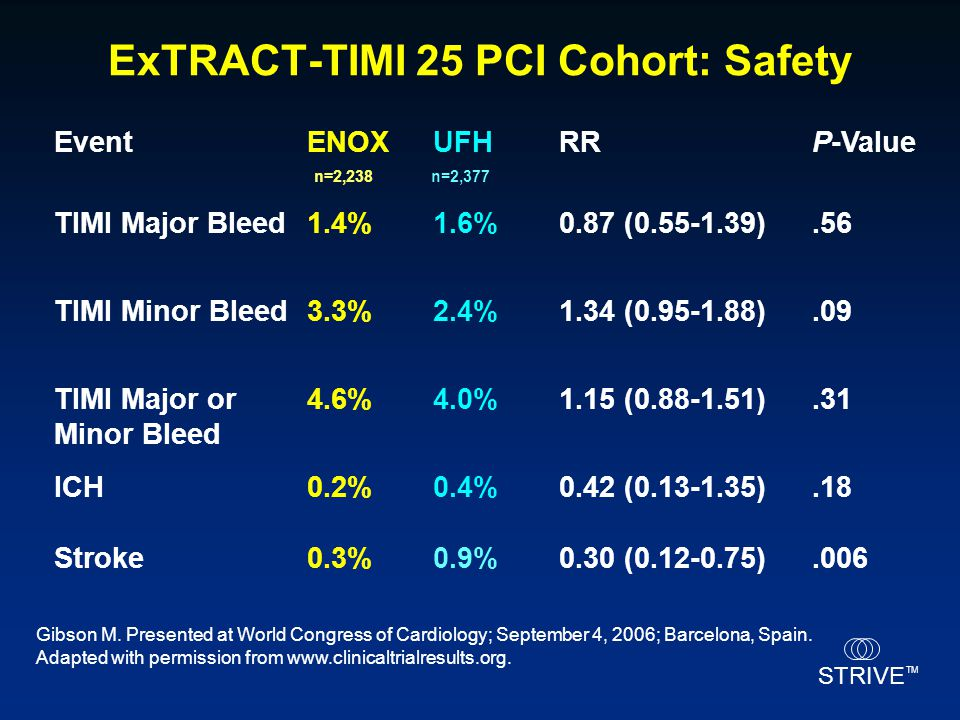 ExTRACT-TIMI 25 PCI Cohort: Safety