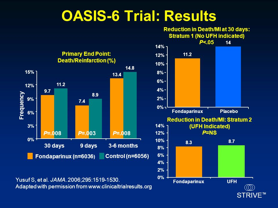 OASIS-6 Trial: Results Reduction in Death/MI at 30 days: Stratum 1 (No UFH indicated) P<.05. 14. 14%