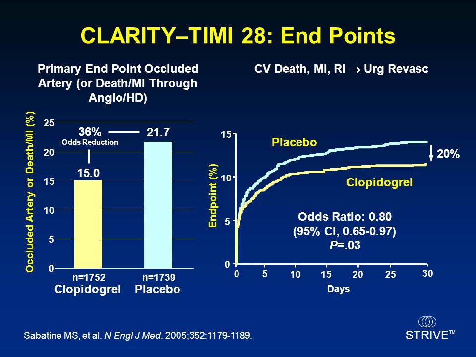 CLARITY–TIMI 28: End Points