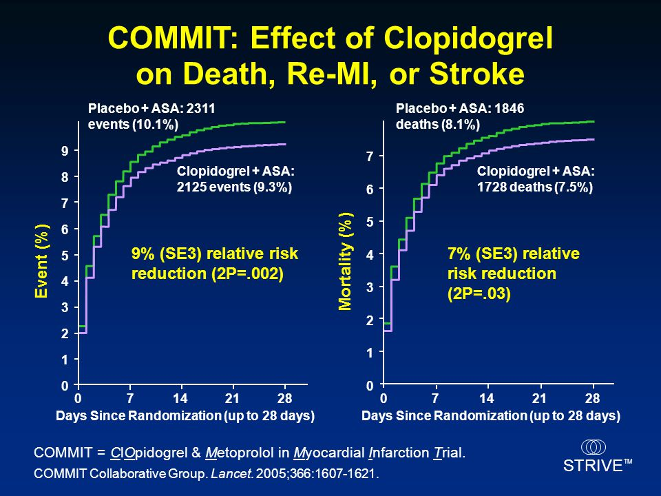 COMMIT: Effect of Clopidogrel on Death, Re-MI, or Stroke