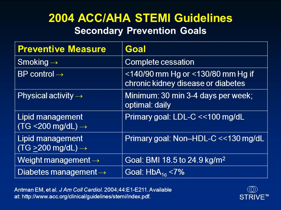 2004 ACC/AHA STEMI Guidelines Secondary Prevention Goals