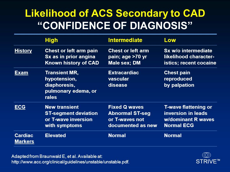 Likelihood of ACS Secondary to CAD CONFIDENCE OF DIAGNOSIS