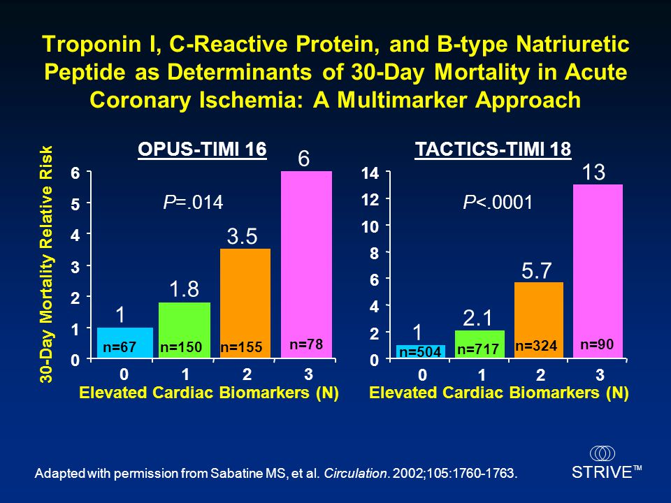 Troponin I, C-Reactive Protein, and B-type Natriuretic Peptide as Determinants of 30-Day Mortality in Acute Coronary Ischemia: A Multimarker Approach