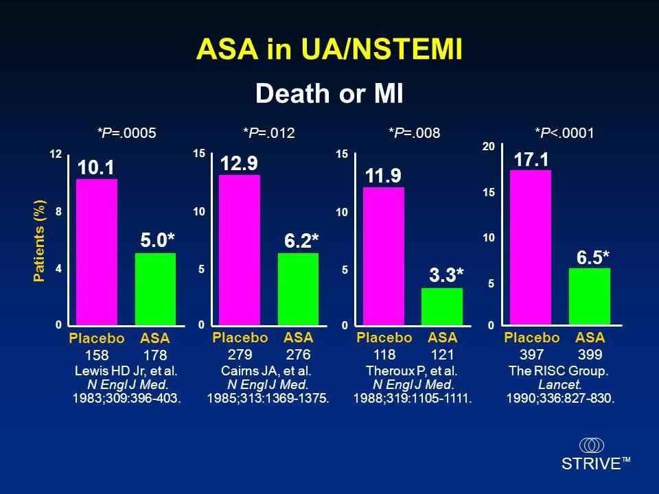 ASA in UA/NSTEMI Death or MI 12.9 10.1 11.9 5.0* 6.2* 3.3* 17.1 6.5*