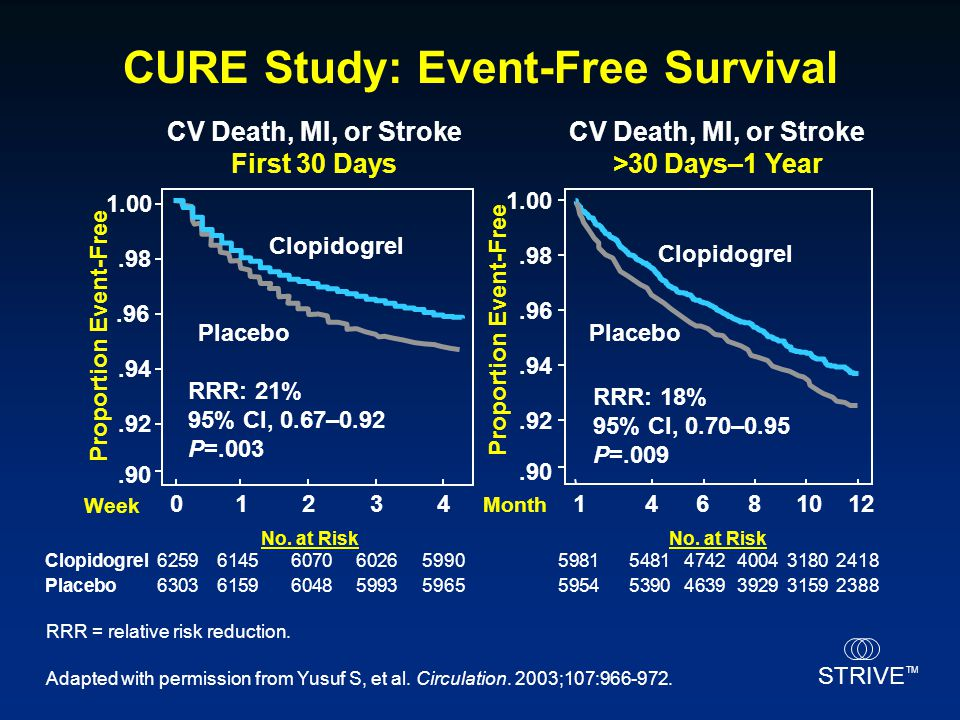 CURE Study: Event-Free Survival