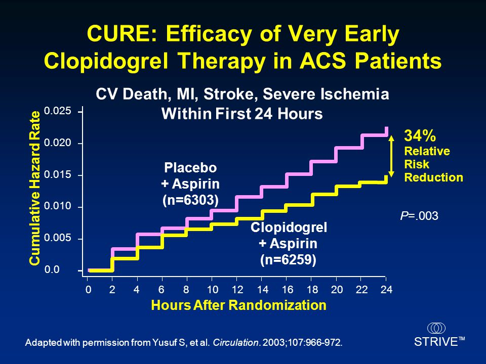 CURE: Efficacy of Very Early Clopidogrel Therapy in ACS Patients