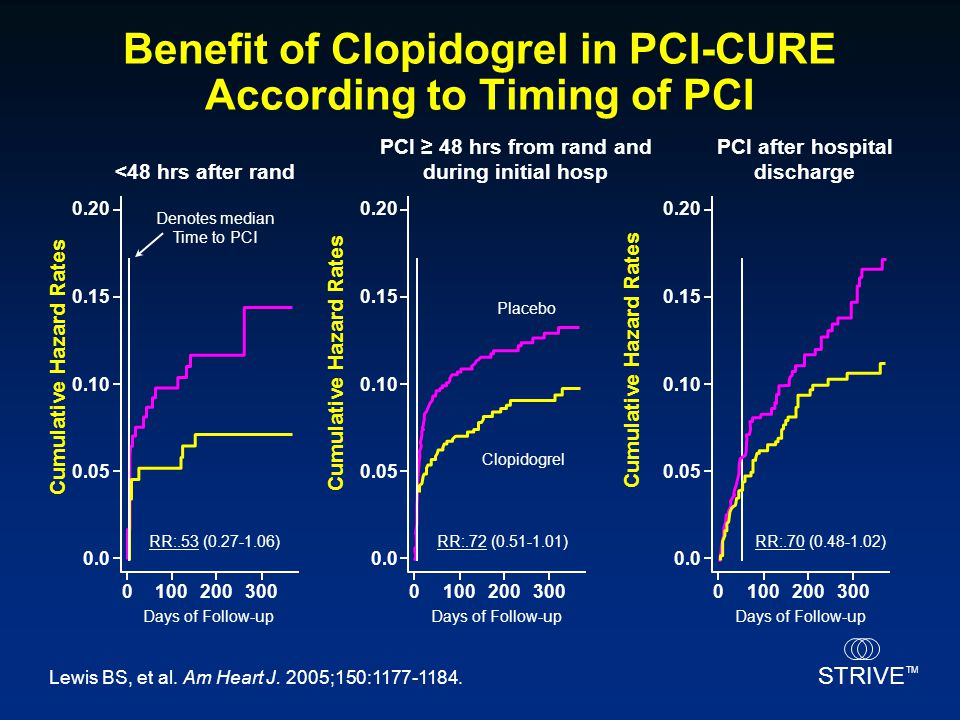 Benefit of Clopidogrel in PCI-CURE According to Timing of PCI