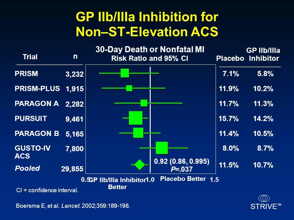 GP IIb/IIIa Inhibition for Non–ST-Elevation ACS