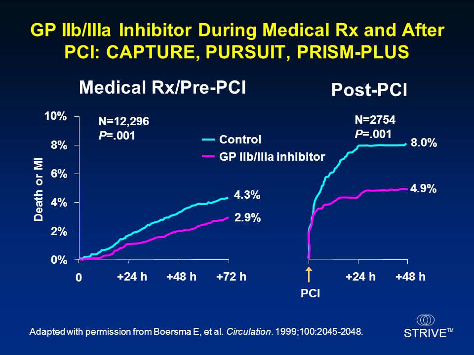 56 GP IIb/IIIa Inhibitor During Medical Rx and After PCI: CAPTURE, PURSUIT, PRISM-PLUS. Medical Rx/Pre-PCI.