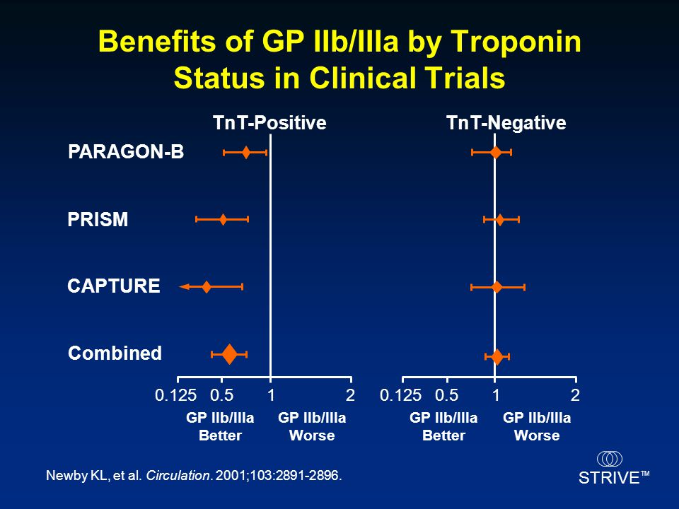 Benefits of GP IIb/IIIa by Troponin Status in Clinical Trials