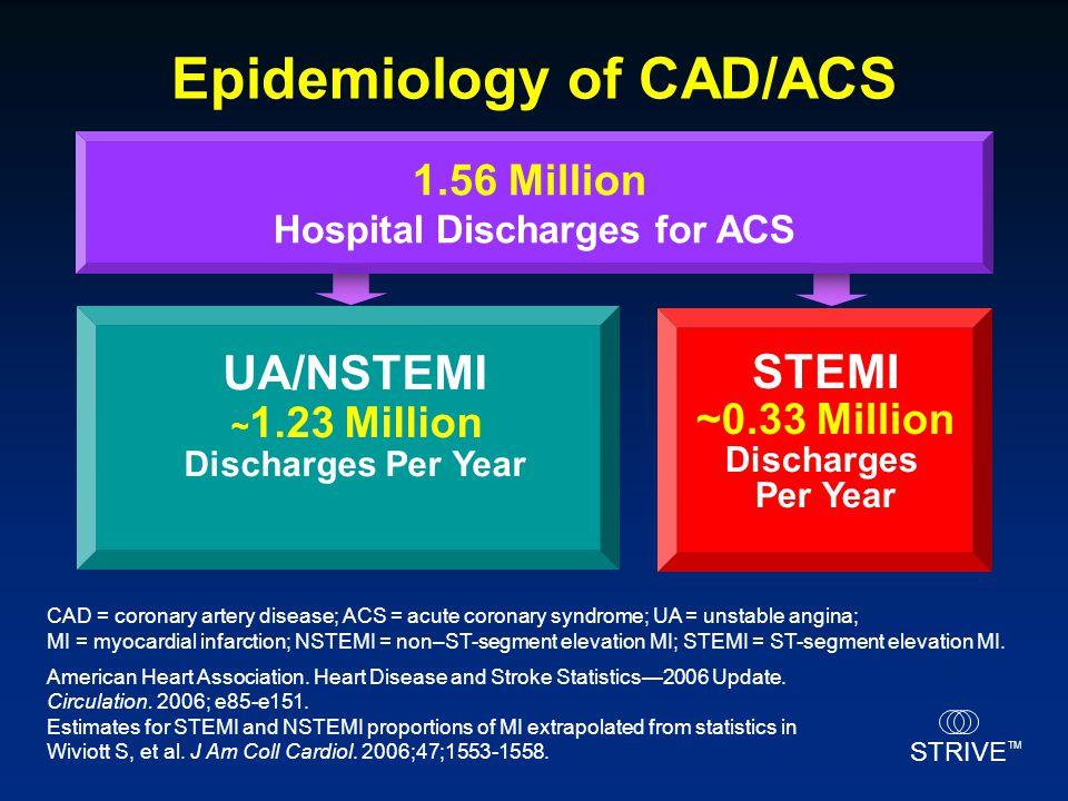 Epidemiology of CAD/ACS