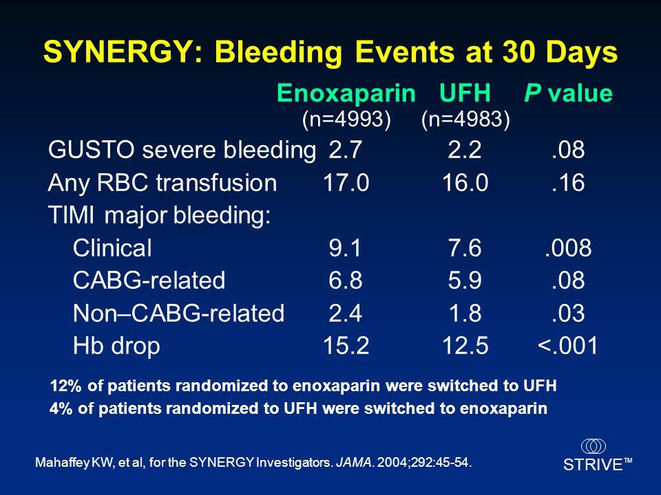 SYNERGY: Bleeding Events at 30 Days