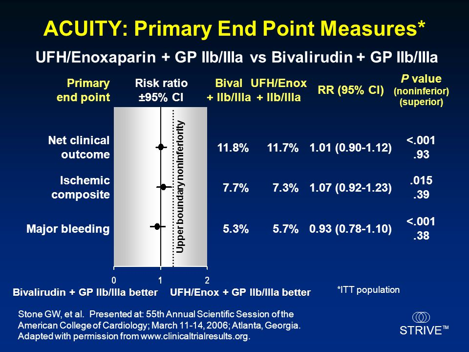ACUITY: Primary End Point Measures*