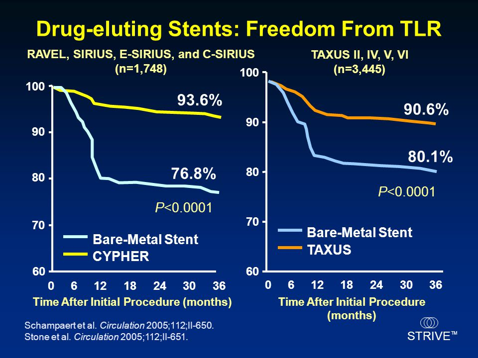 Drug-eluting Stents: Freedom From TLR