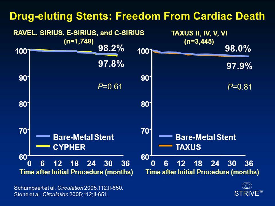 Drug-eluting Stents: Freedom From Cardiac Death