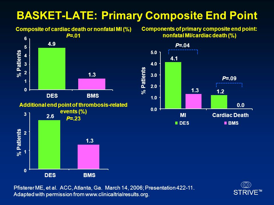 BASKET-LATE: Primary Composite End Point