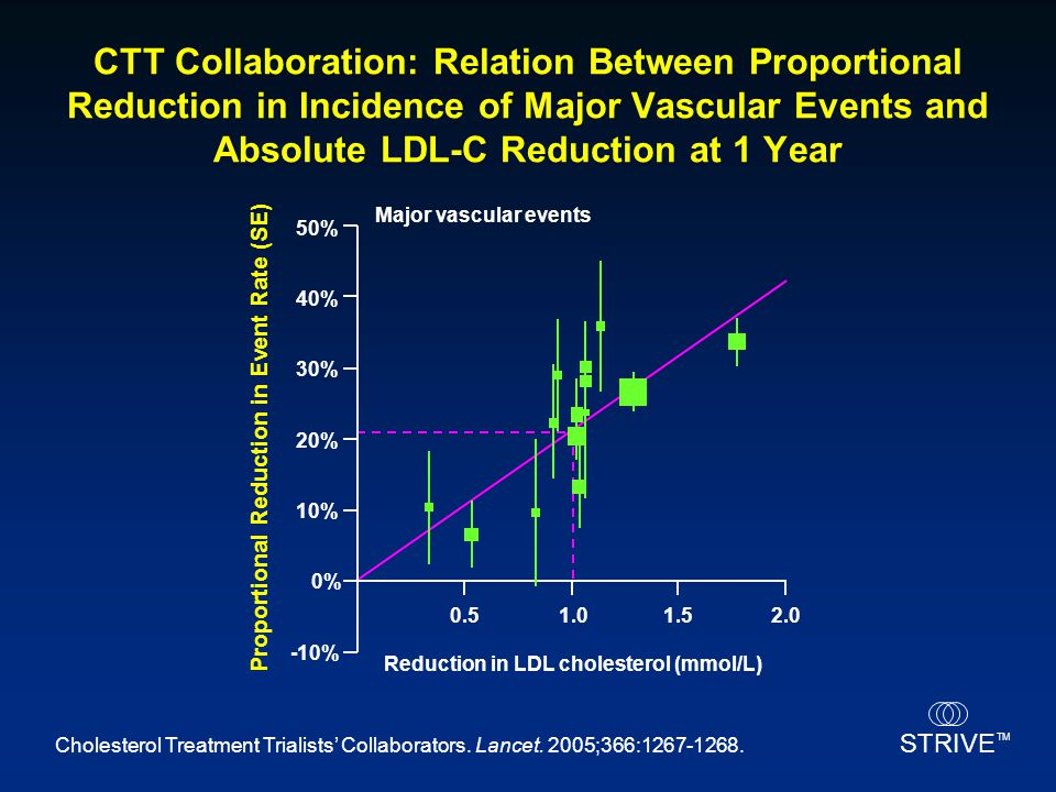 CTT Collaboration: Relation Between Proportional Reduction in Incidence of Major Vascular Events and Absolute LDL-C Reduction at 1 Year
