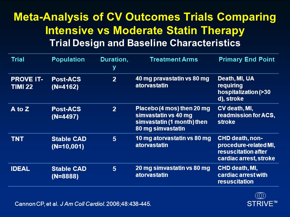 Meta-Analysis of CV Outcomes Trials Comparing Intensive vs Moderate Statin Therapy Trial Design and Baseline Characteristics