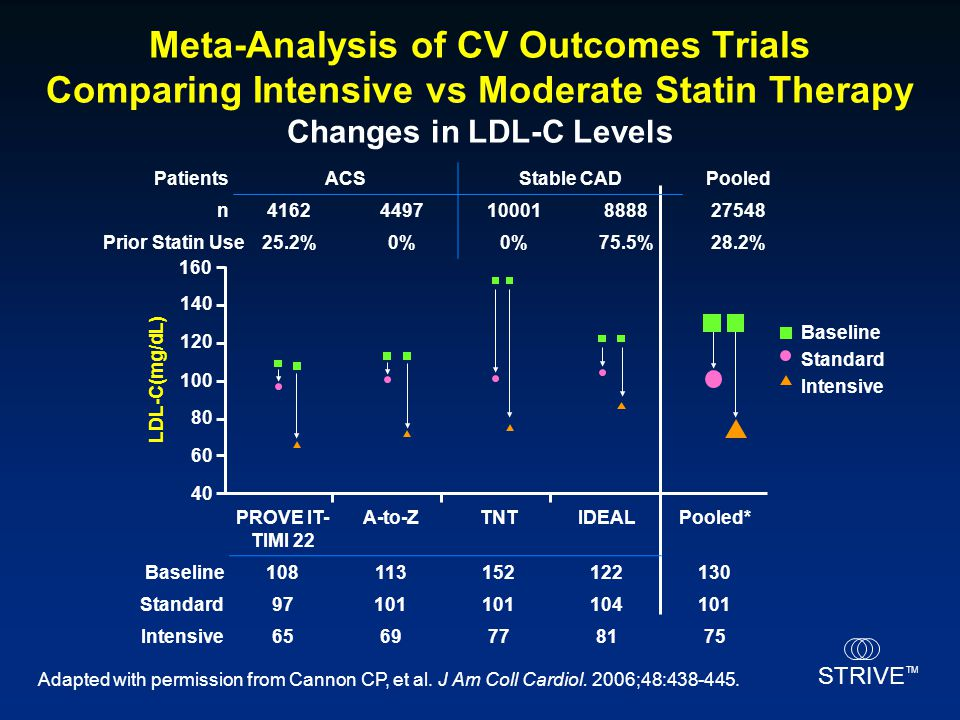 Meta-Analysis of CV Outcomes Trials Comparing Intensive vs Moderate Statin Therapy Changes in LDL-C Levels