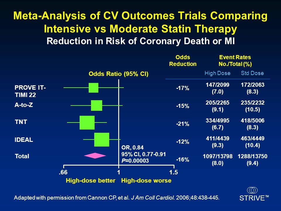 Meta-Analysis of CV Outcomes Trials Comparing Intensive vs Moderate Statin Therapy Reduction in Risk of Coronary Death or MI