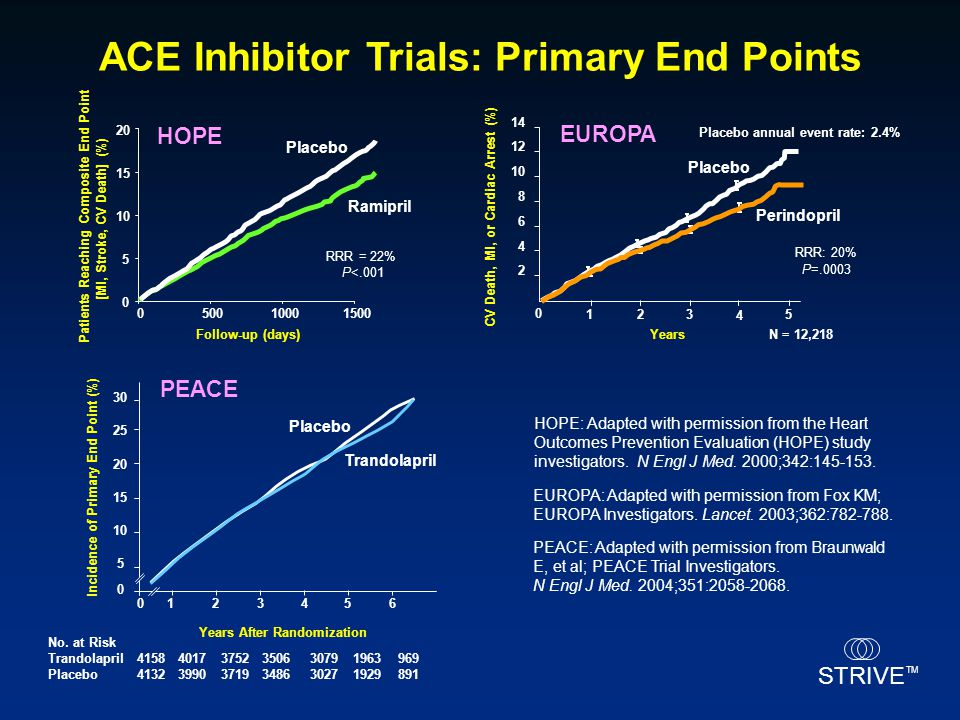 ACE Inhibitor Trials: Primary End Points