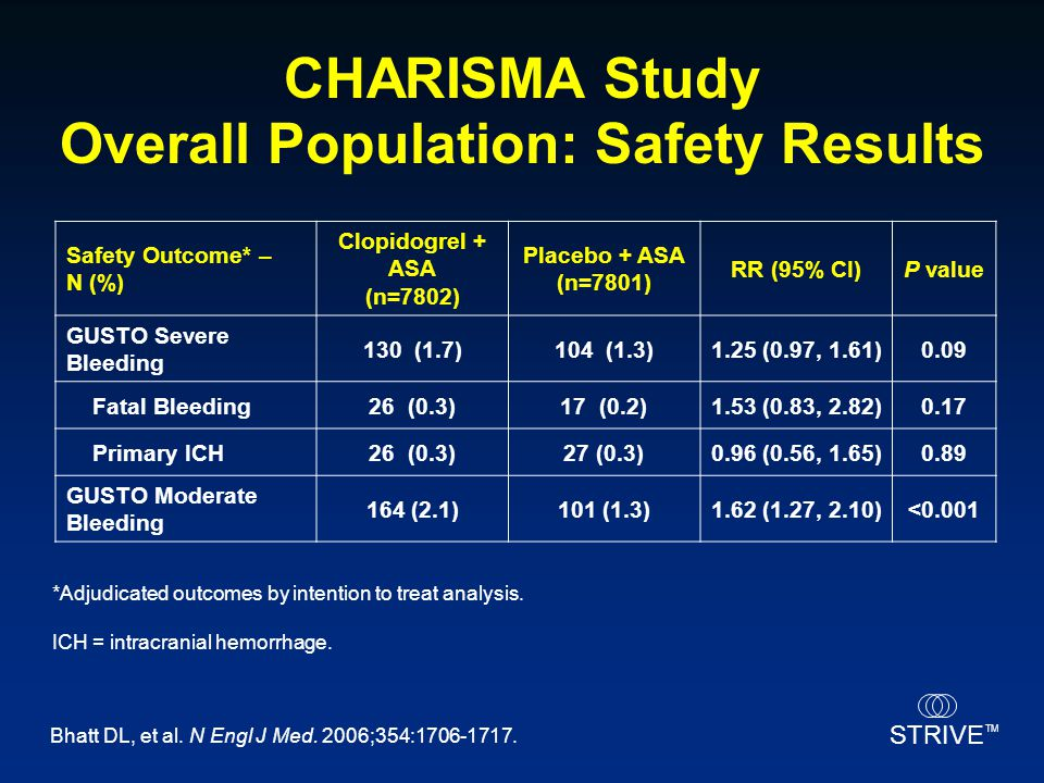 CHARISMA Study Overall Population: Safety Results
