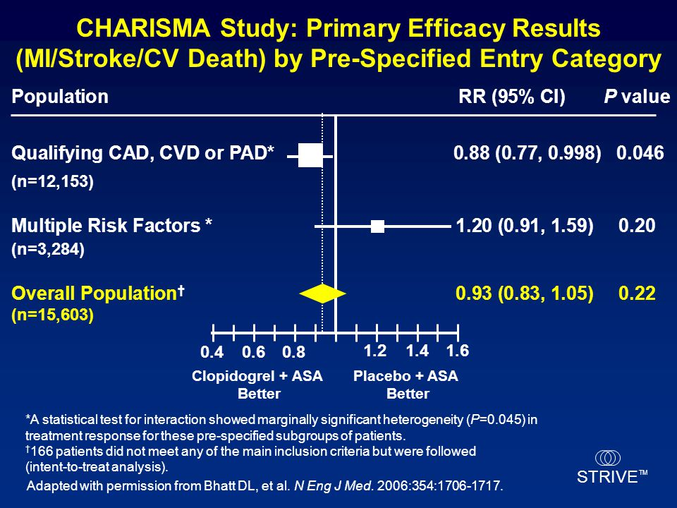 CHARISMA Study: Primary Efficacy Results (MI/Stroke/CV Death) by Pre-Specified Entry Category