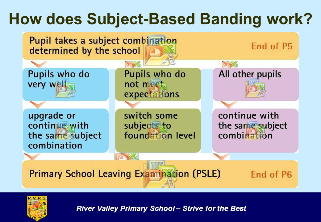 How does Subject-Based Banding work