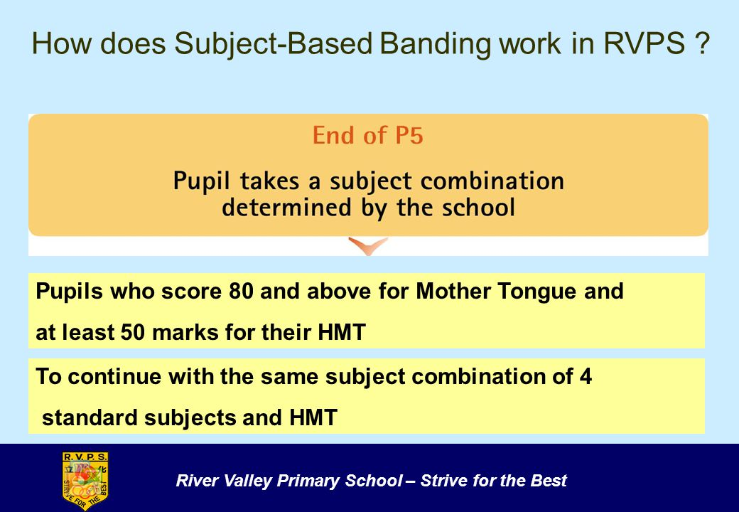How does Subject-Based Banding work in RVPS