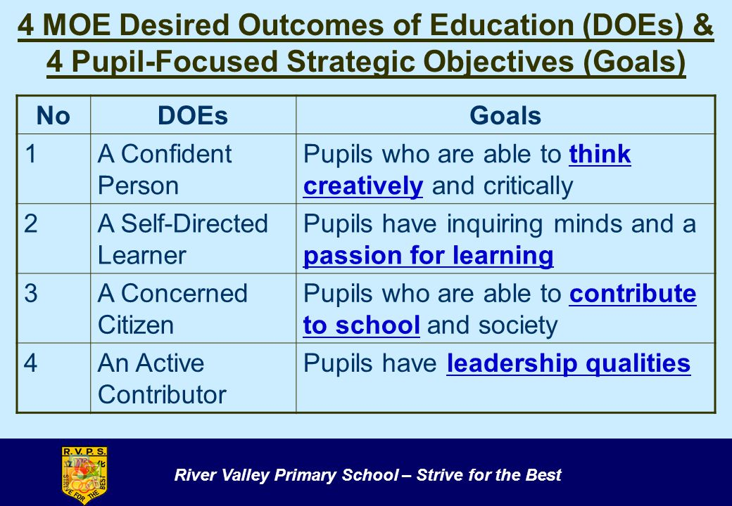 4 MOE Desired Outcomes of Education (DOEs) & 4 Pupil-Focused Strategic Objectives (Goals)