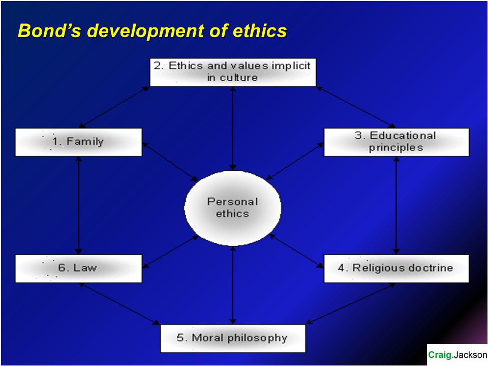 Bond's development of ethics