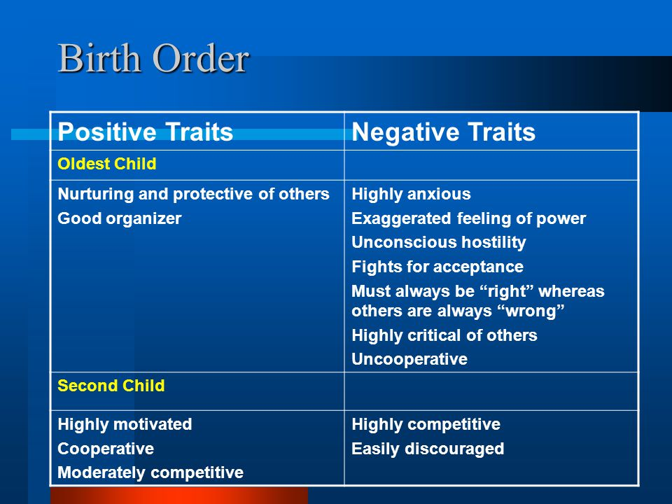 Birth Order Positive Traits Negative Traits Oldest Child